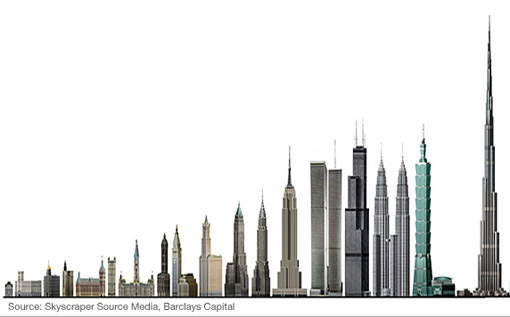 Wolkenkratzer der Welt